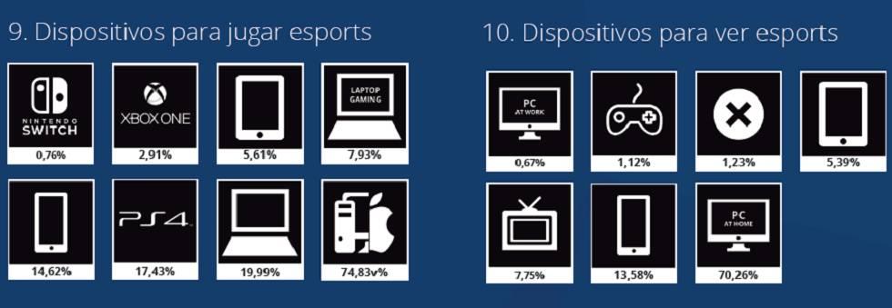 Dispositivos usados por la audiencia de esports.