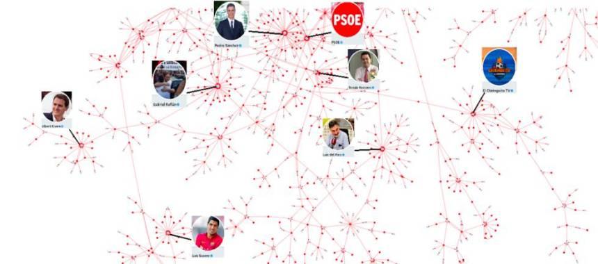 Mapa del odio en Twitter del 28 de octubre. Los nodos azule son los receptores de odio; los rojos, los emisores.