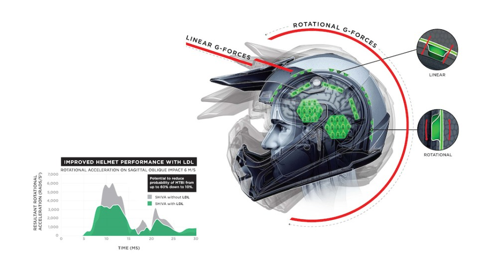 Kali s LDL Low Density Layer technology addresses both linear and rotational g-forces. Adding LDL to the Shiva reduced the probability of MTBI from up to 60 down to 10 when compared to a Shiva without LDL.
