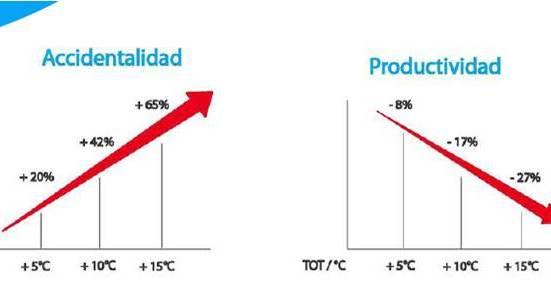 estudio nasa efecto calor en el trabajo