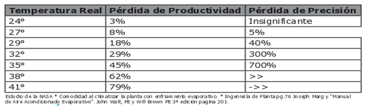 Tabla Temperatura vs perdida Productividad y Presicion1