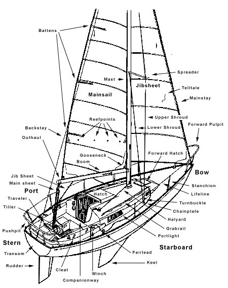 Diagram Sailing Yacht Diagram
