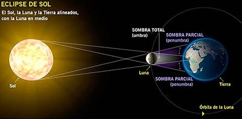 esquema de como se produce un eclipse solar o de luna