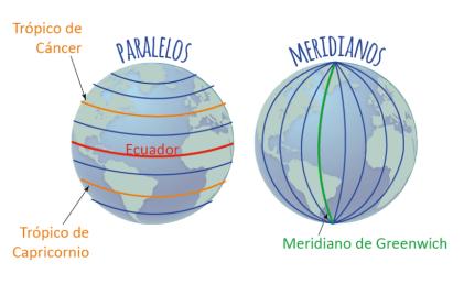Qué Son Las Líneas Imaginarias Meridianos Y Paralelos Epicentro