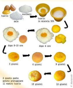 Cracco's chart on how to marinate an egg