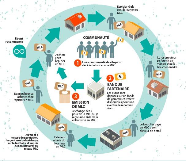 Boucle économique avec une Monnaie Locale et Complémentaire – MLC