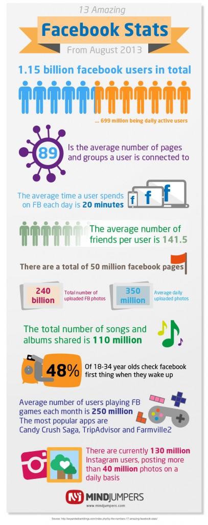 Infographie facebook