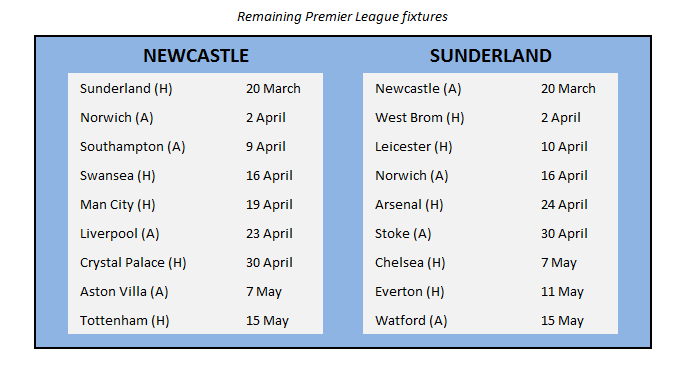 Newcastle Sunderland