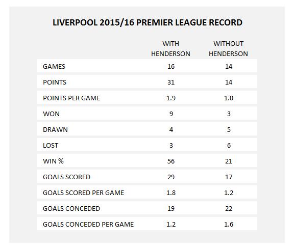 Henderson stats