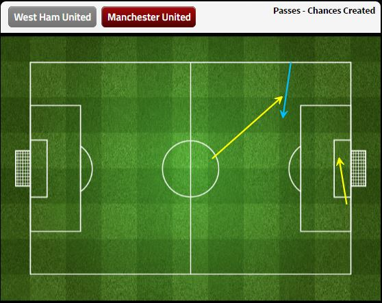 Manchester United created 3 chances compared to West Ham's 14