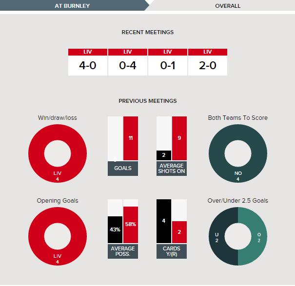 Liverpool vs Burnley Recent Meetings