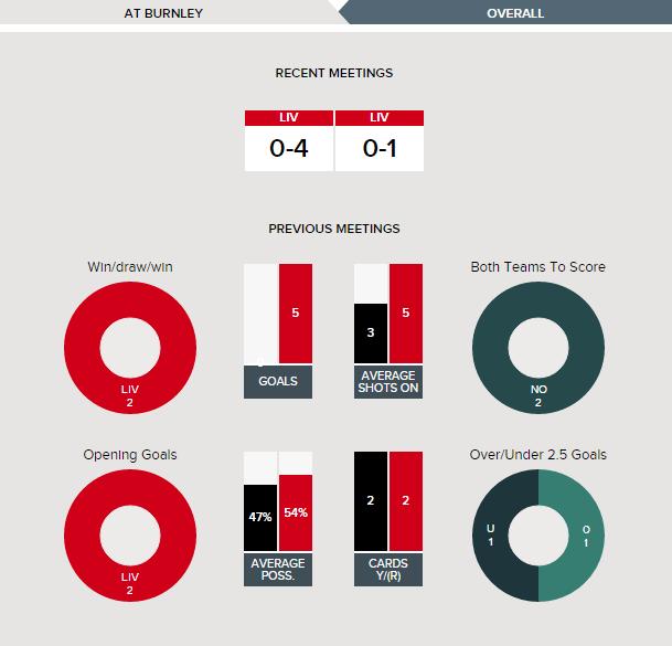 Burnley v Liverpool - Fixture History at Burnley