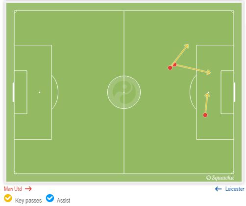 Paul Pogba - Chances Created v Leicester City