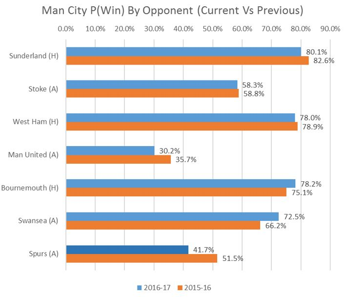Man City P(Win) by Opponent of GW 1-7