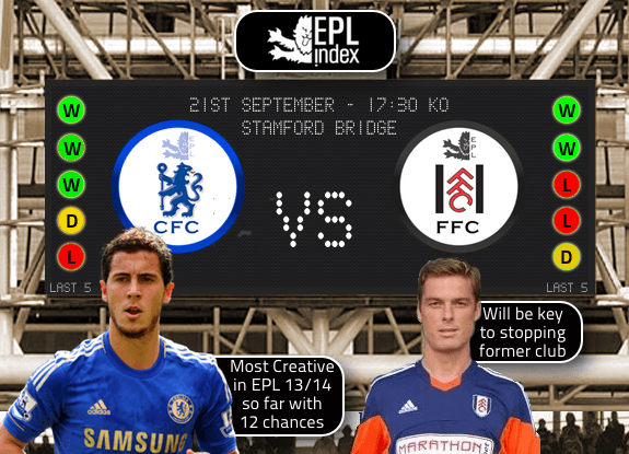 Chelsea Vs Fulham Preview