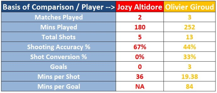 Statistical Comparison - Jozy Altidore and Olivier Giroud