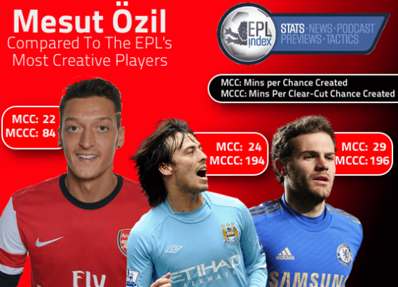 Mesut Ozil Creativity