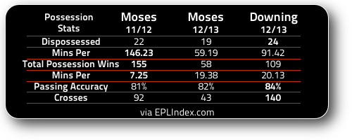 Moses Vs Downing Possession Stats