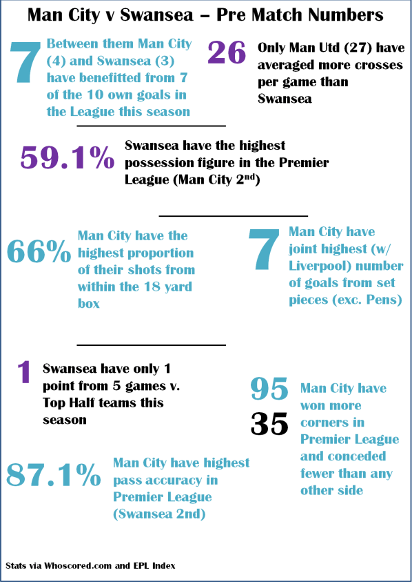 Man City v Swansea Stats