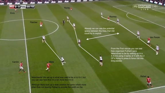 Fulham Defensive shape