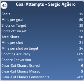 Sergio Aguero Attacking Stats