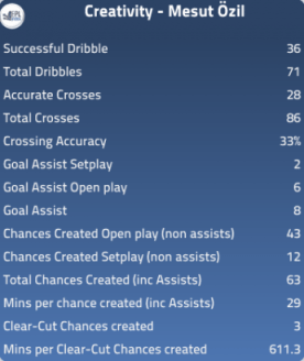Mesut Özil's creativity has been surprisingly excellent this season.