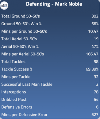 Noble stats
