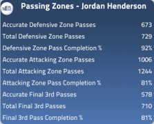 Henderson passing this year