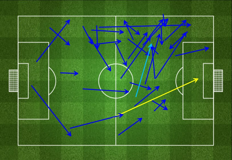 Dele Alli - Passes Received v WBA