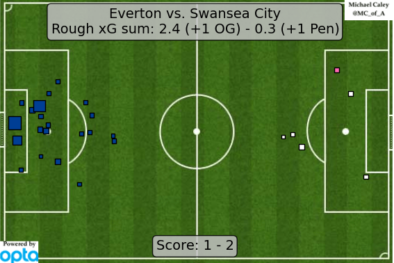 Expected Goals map for Everton vs Swansea City from Michael Caley. Follow him on twitter @MC_of_A