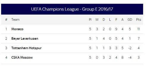 Group E champions league