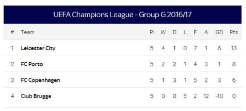 group g champions league