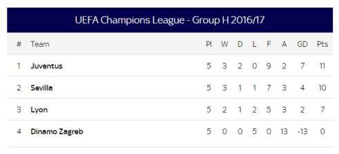 Group H champions league