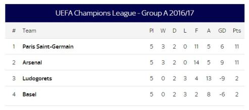 Group a table champions league