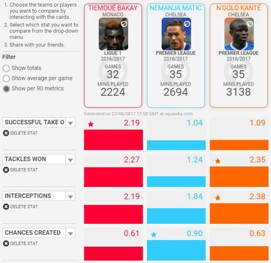 Bakayoko compared with other chelsea midfielders