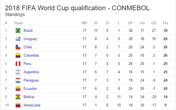 CONMEBOL Table