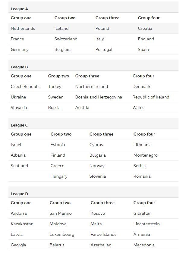 UEFA Nations Cup groups