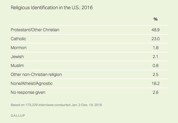 gallop-religious-affiliation