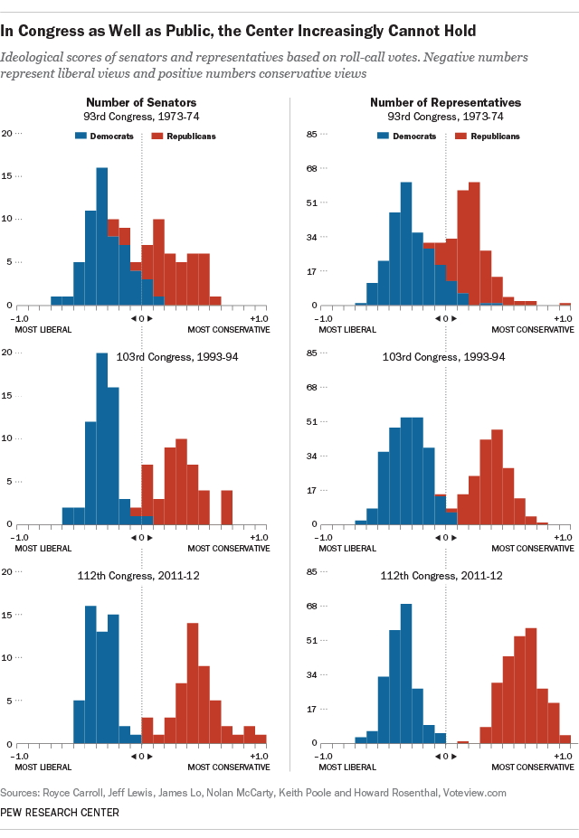 pew-congressional-polarization