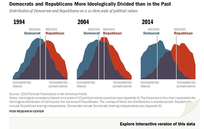 pew-dems-and-reps-more-divided