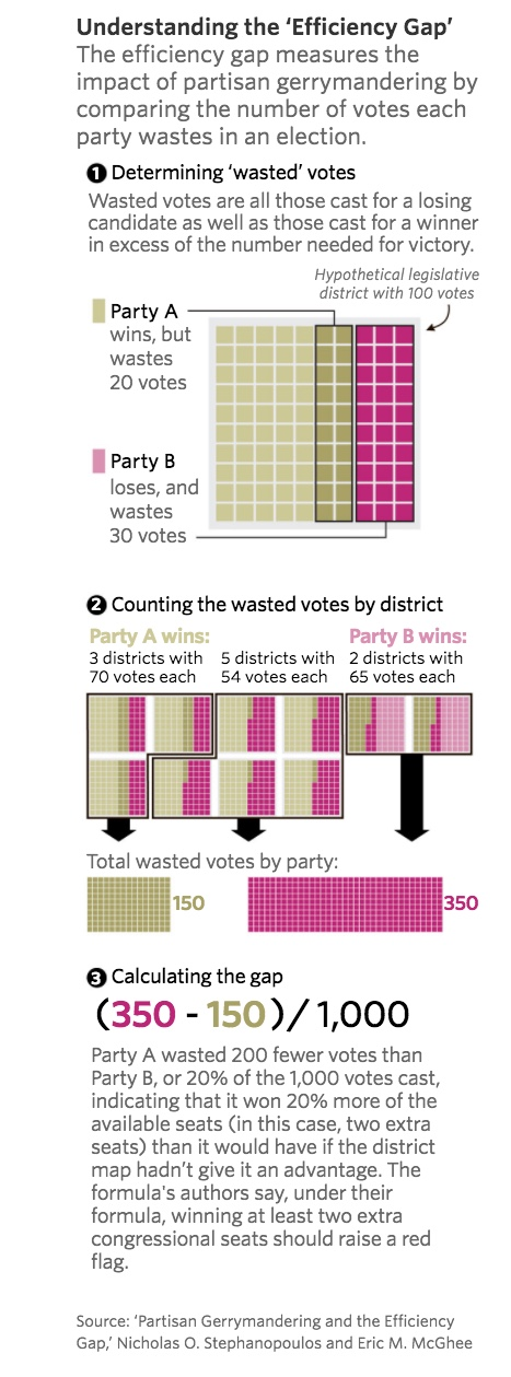 Efficiency Gaps Gerrymandering WSJ