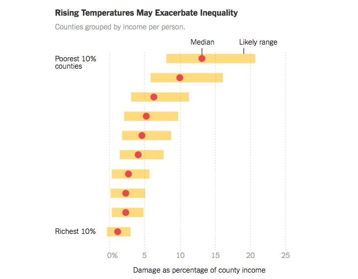 Risking Temps Affect Poor More NYT