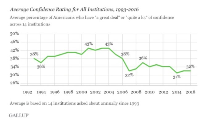 Gallup - Inst Trust average.jpeg