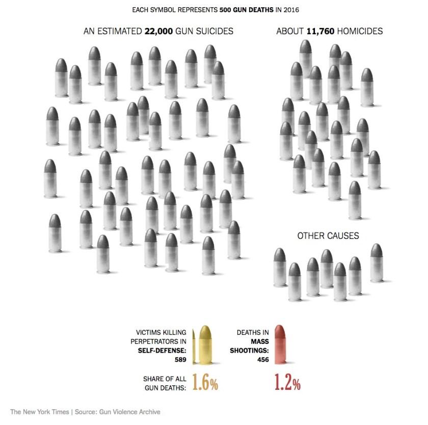 Gun Death Causes - NYT - 2017-11-09.jpeg