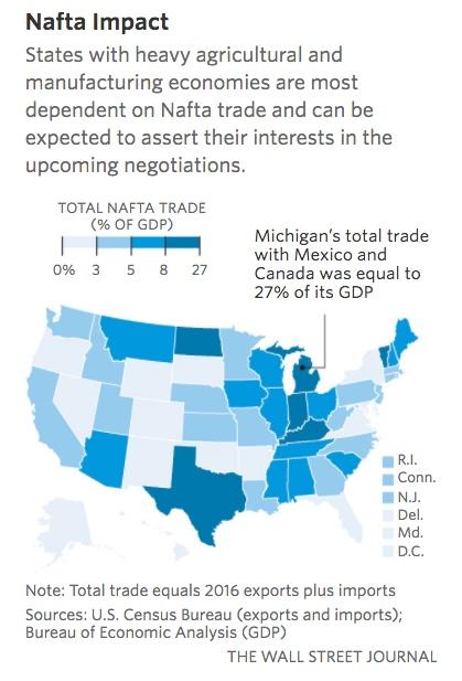 NAFTA trade percent of GDP - WSJ 2017-08-14