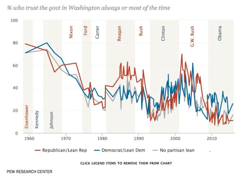 Pew - Presidency and Gov Trust.jpeg