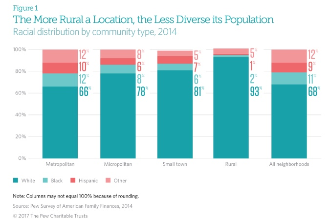 Chart - Diversity by Location Pew - 2014