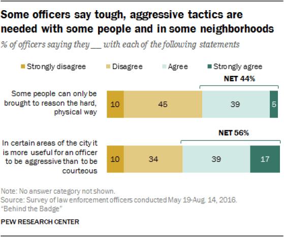 chart - Officers aggressive tactics - Pew - 2016.png