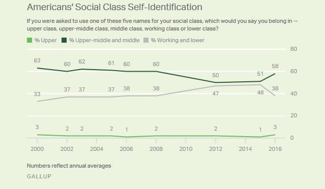 Chart - Americans Social Class identification 2008-2016 - Gallup.jpeg