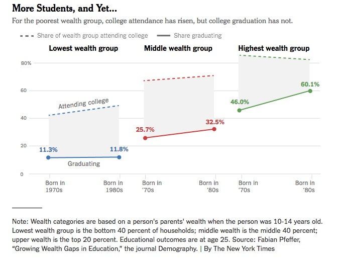 Chart - College Graduation Gap by Income - NYT - 2018-03-31